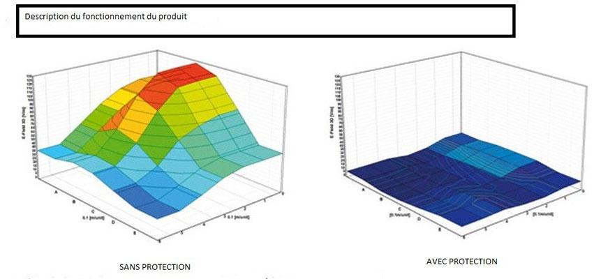 protection champs électrique et électromagnétique