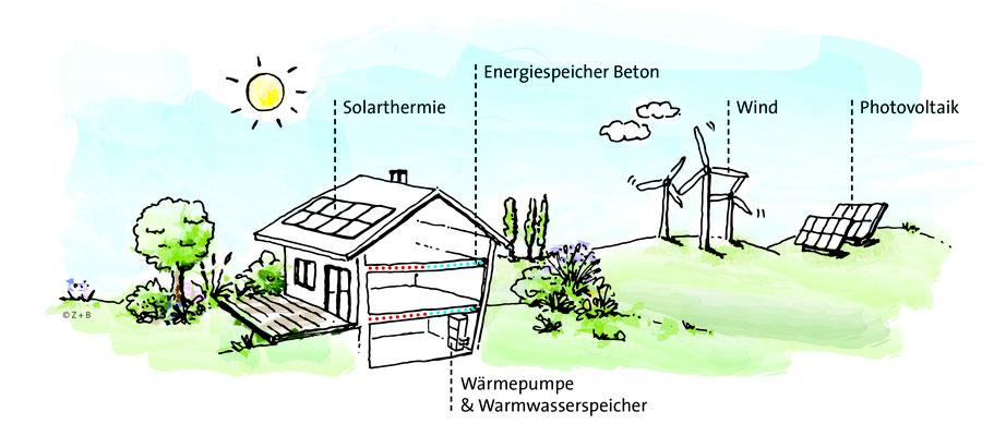 Die thermische Bauteilaktivierung ist ein wichtiger Schritt in die Richtung, die Energieversorgung umweltfreundlich zu orga- nisieren. Das System kann Energie selbstregulierend speichern, gleichmäßig abgeben (heizen) oder aufnehmen (kühlen).