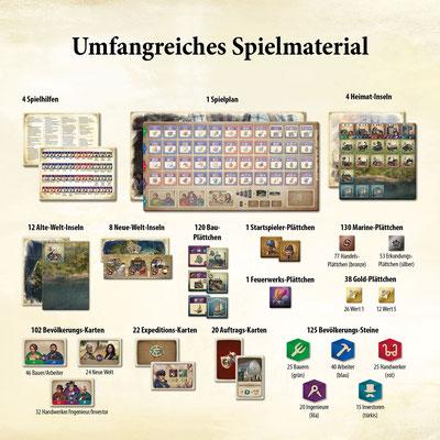 Anno 1800 - Das Brettspiel Material