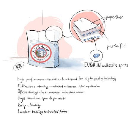 Illustration zur Verdeutlichung des Produkts