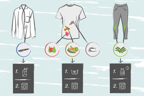 Guide zur Textilreinigung
