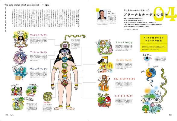 雑誌「Yogini」54号 プラーナの働き特集イラスト 2016