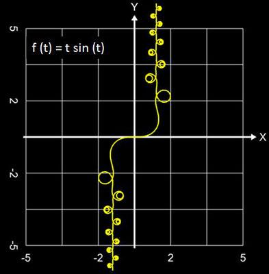 Funktionale Spirale Beispiel - 01