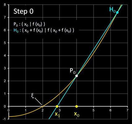 Steffensen-Verfahren - Step 0