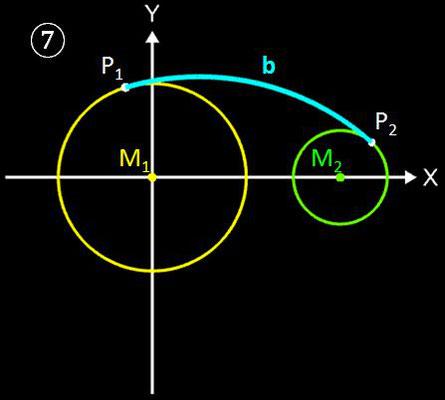 Kreise mit tangentialem Kreisbogen verbinden, Geometrische Lösung - 7