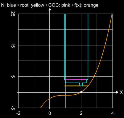 Ostrowski-Verfahren, ableitungsfreie Variante von Cordero et al., Einzugsbereich für (x-1)<sup>3</sup>-1