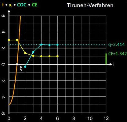 Tiruneh-Verfahren Konvergenzverhalten für x³+4x²-5 und x<sub>0</sub>=3, d=0.1