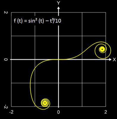 Funktionale Spirale Beispiel - 04