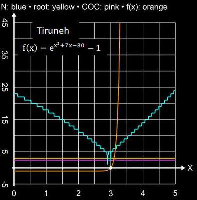 Tiruneh-Verfahren Einzugsbereich für exp(x^2+7x-30) - 1