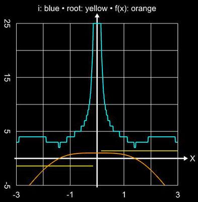 Weerakoon-Fernando-Verfahren - Einzugsbereich für sin²(x)-x²+1