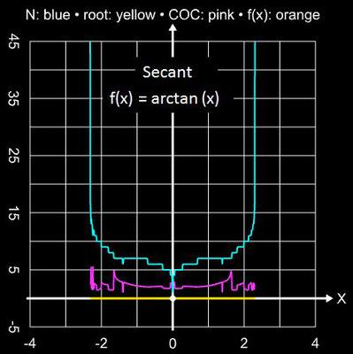 Sekantenverfahren Einzugsbereich für arctan(x)