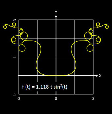 Funktionale Spirale Beispiel - 05