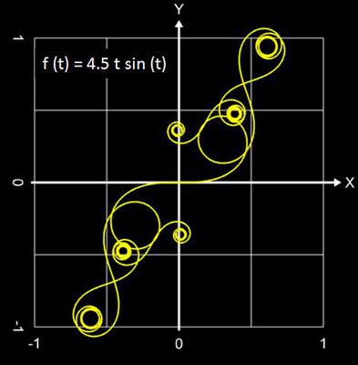 Funktionale Spirale Beispiel - 03