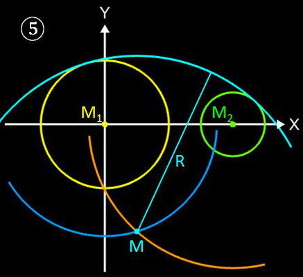 Kreise mit tangentialem Kreisbogen verbinden, Geometrische Lösung - 5