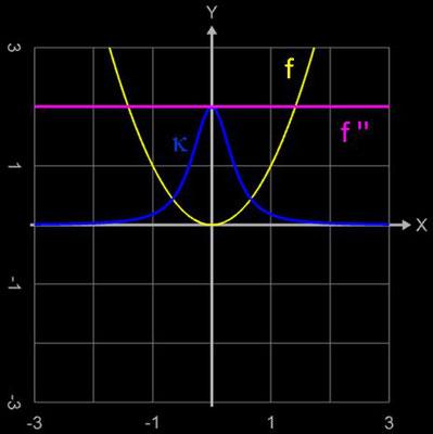Funktionsgraph, zweite Ableitung von f (x) =x², Krümmung κ (x) des Funktionsgraphs