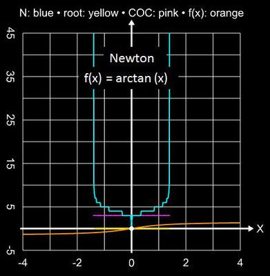 Newton-Verfahren Einzugsbereich für arctan(x)