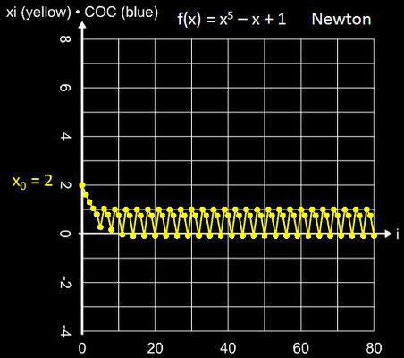 Newton-Verfahren Divergenz für x<sup>5</sup>-x+1 mit x<sub>0</sub> = 2