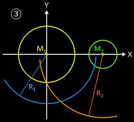Kreise mit tangentialem Kreisbogen verbinden, Geometrische Lösung - 3