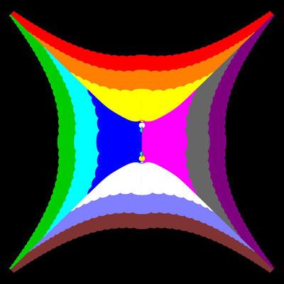 Basins of Attraction sin(z^2-1)=0 Laguerre-Verfahren, B=[-5, 5]x[-5, 5]
