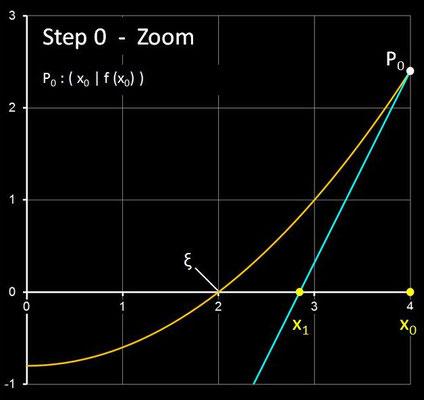 Steffensen-Verfahren - Step 0  (Zoom)