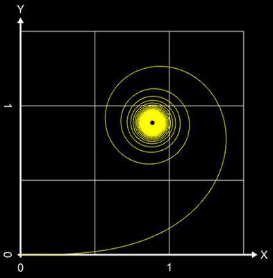 Einheitsklothoide mit L=50 und numerischer Berechnung der Fresnel-Integrale