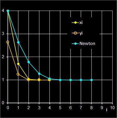 Konvergenzverhalten mit Predictor/Corrector beim Ostrowskiverfahren vs. Newton-Verfahren