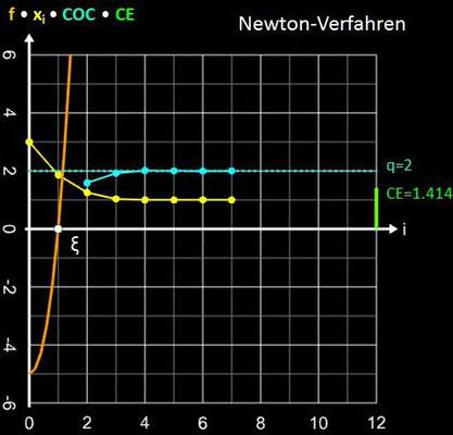 Newton-Verfahren Konvergenzverhalten für x³+4x²-5 und x<sub>0</sub>=3