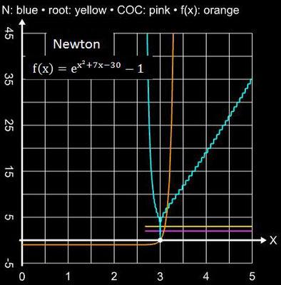 Newton-Verfahren Einzugsbereich für exp(x^2+7x-30) - 1