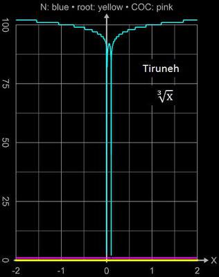 Tiruneh-Verfahren Konvergenz für x<sup>1/3</sup>