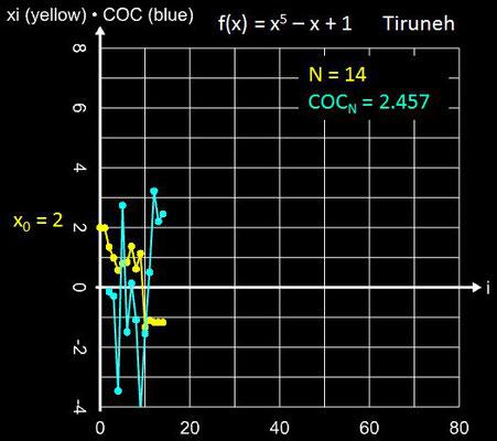 Tiruneh-Verfahren Konvergenz für x<sup>5</sup>-x+1 mit x<sub>0</sub> = 2