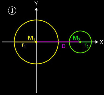 Kreise mit tangentialem Kreisbogen verbinden, Geometrische Lösung - 1