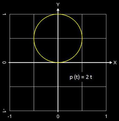 polynomiale Spirale, p (t) = 2 t