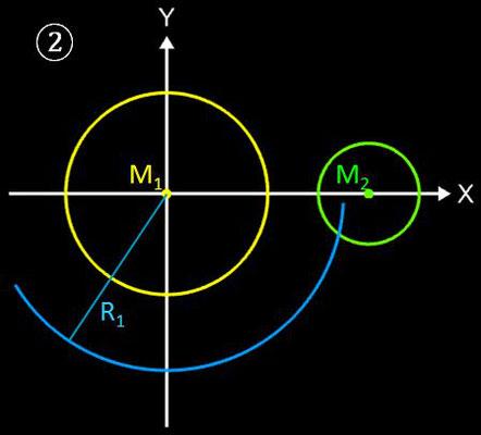 Kreise mit tangentialem Kreisbogen verbinden, Geometrische Lösung - 2