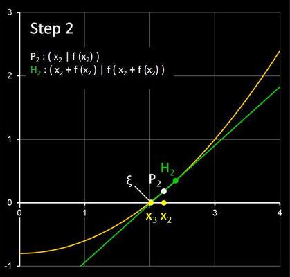 Steffensen-Verfahren - Step 2