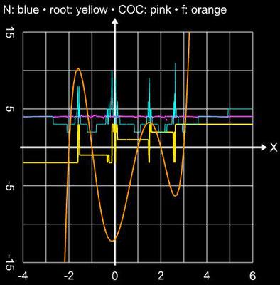 Ostrowski-Verfahren Einzugsbereich für x<sup>5</sup>-3x<sup>4</sup>-5x<sup>3</sup>+15x<sup>2</sup>+4x-12