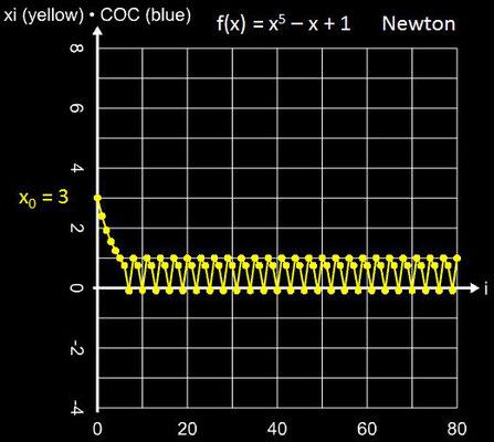 Newton-Verfahren Oszillation für x<sup>5</sup>-x+1 mit x<sub>0</sub> = 3