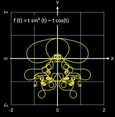 Funktionale Spirale Beispiel - 07