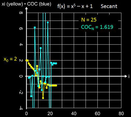 Sekantenverfahren Konvergenz für x<sup>5</sup>-x+1 mit x<sub>0</sub> = 2
