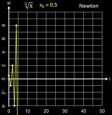 Newton-Verfahren Divergenz für x<sup>1/3</sup>
