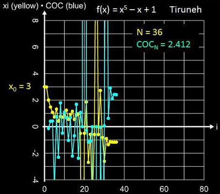 Tiruneh-Verfahren Konvergenz für x<sup>5</sup>-x+1 mit x<sub>0</sub> = 3