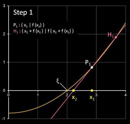 Steffensen-Verfahren - Step 1