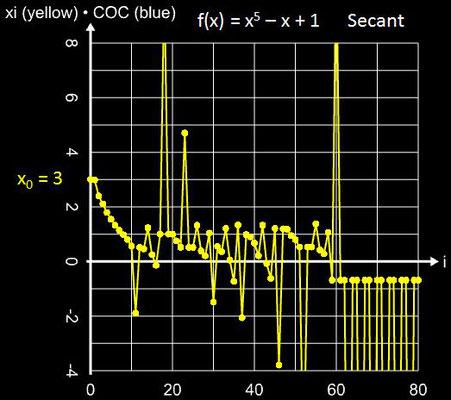 Sekantenverfahren Oszillation für x<sup>5</sup>-x+1 mit x<sub>0</sub> = 3