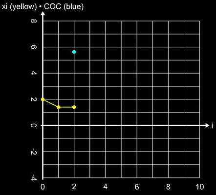 Solainman-Hashim-Verfahren MH2 - Steps für sin²(x)-x²+1, x<sub>0</sub>=2