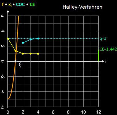 Halley-Verfahren Konvergenzverhalten für x³+4x²-5 und x<sub>0</sub>=3