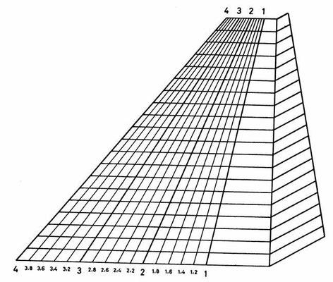 gebräuchlicher Indexfächer nach Herold, zum Messen des Cubitalindexes