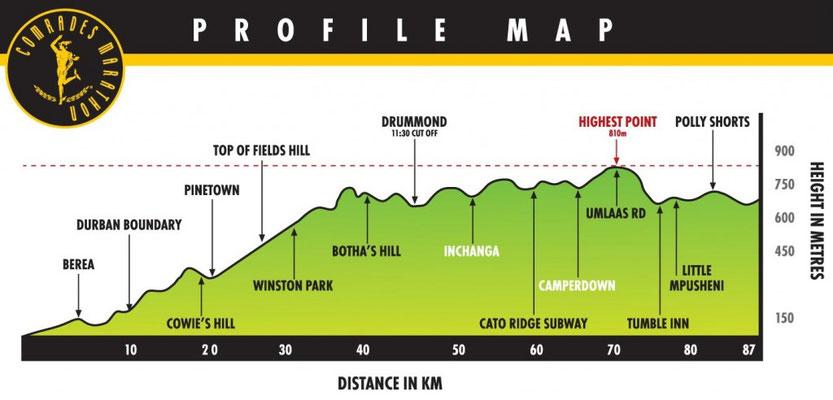 Das Höhenprofil: 87 Km, 1'800 Hm