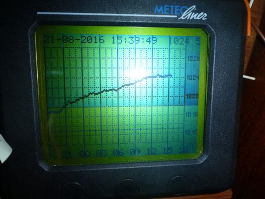 Typischer Luftdruckverlauf bei Mistral