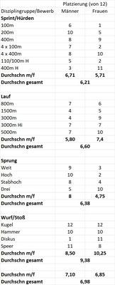 Statistik über die Platzierung der ÖLV-Athleten in den einzelnen Disziplinen. Leider gibt es immer noch keine richtigen Ergebnislisten, auch auf der ÖLV-Seite gibt es noch Fehler. Also alle Angaben ohne Gewähr.
