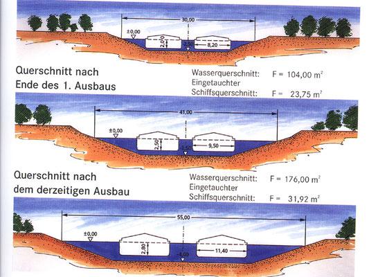 Ausbau der Kanals