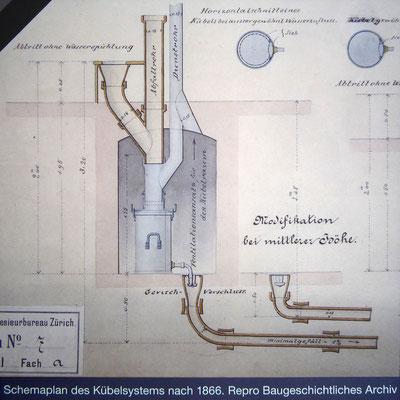 Kanalisation Kübelsystem von 1866